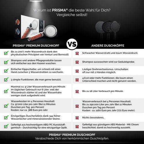 3992 Product - PRISMA Premium Duschkopf für ein einzigartiges Duscherlebnis